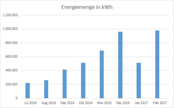 produzierte Energiemenge Juli 16 - Feb 17